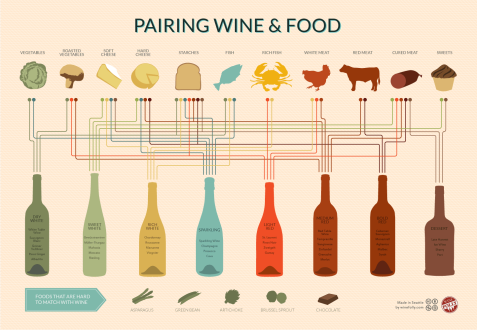 winechart